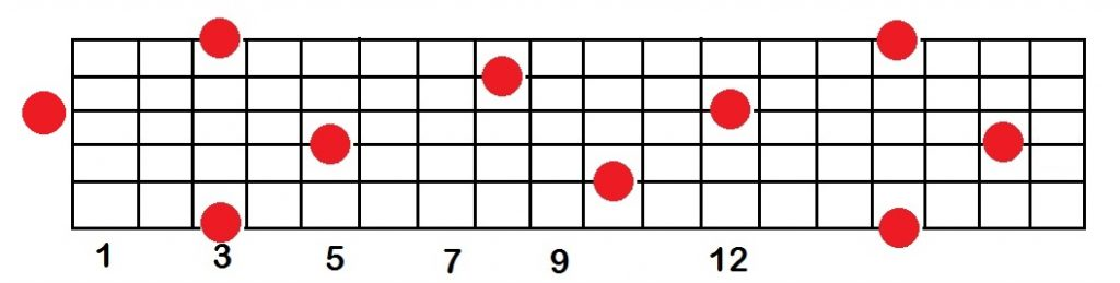 g notes on a guitar fretboard