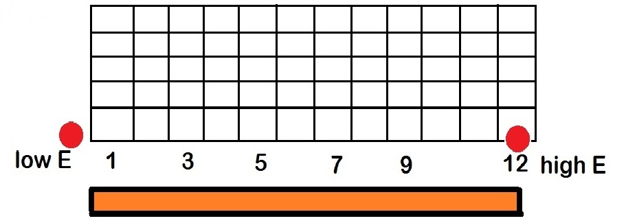 visualization of an octave on a guitar fretboard