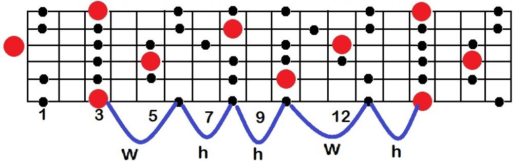 g minor pentatonic scale notes on a guitar fretboard and intervals