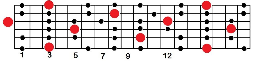 g minor pentatonic scale notes all over the guitar neck