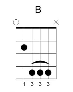 b major chord guitar