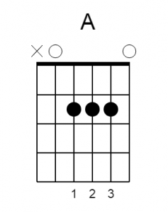 a major chord guitar